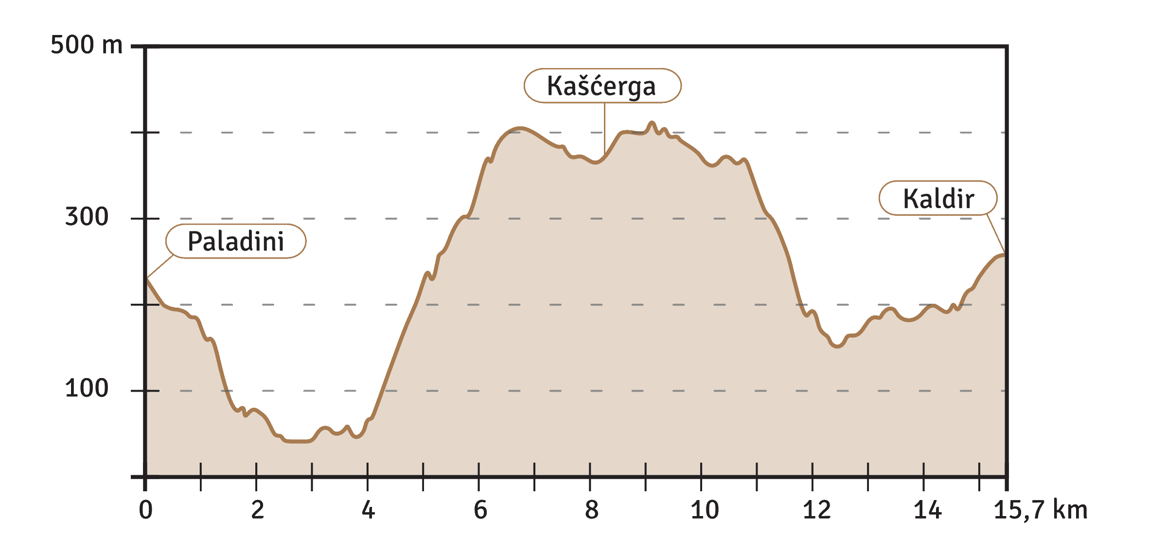 Etappe 2 Höhenprofil