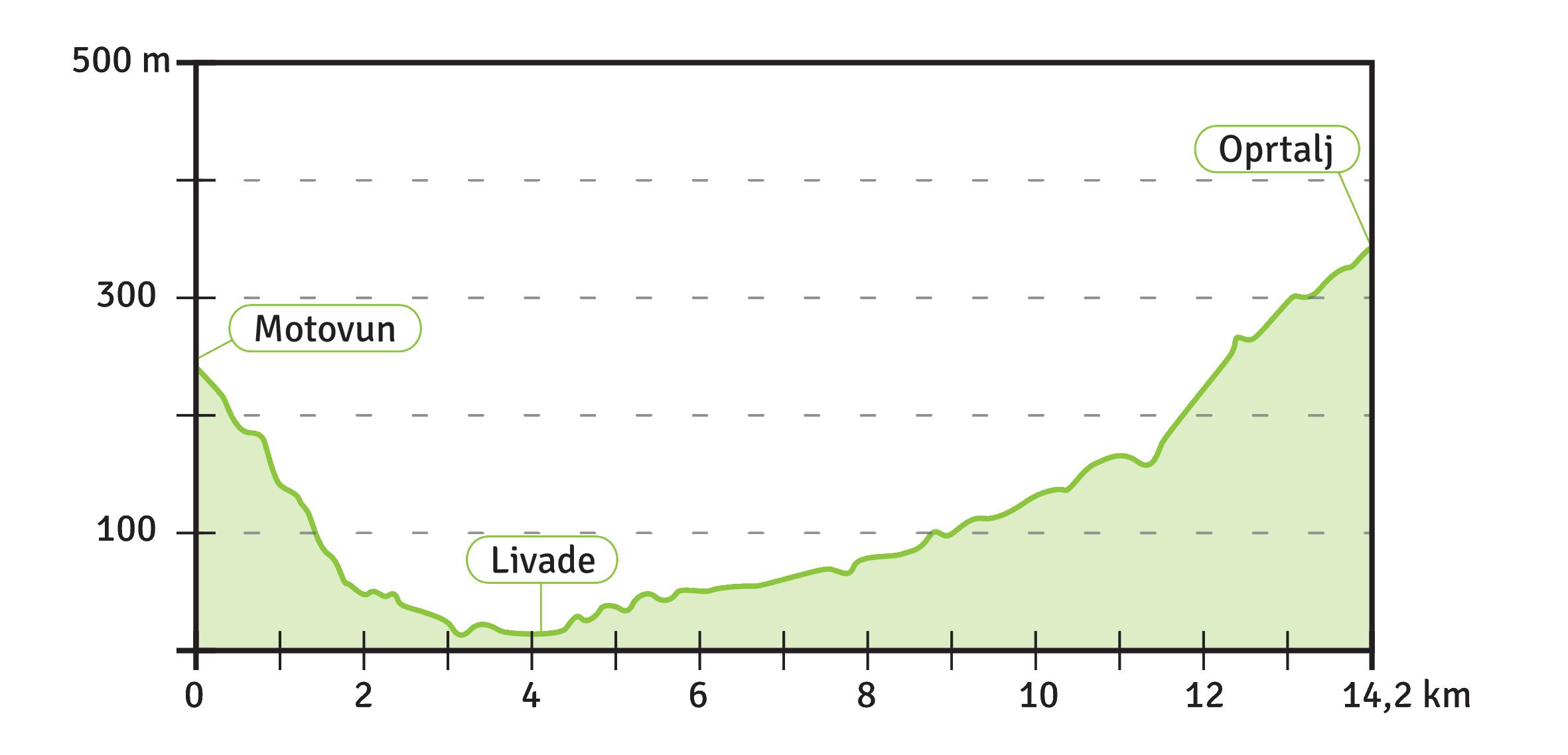 Etappe 4 Höhenprofil