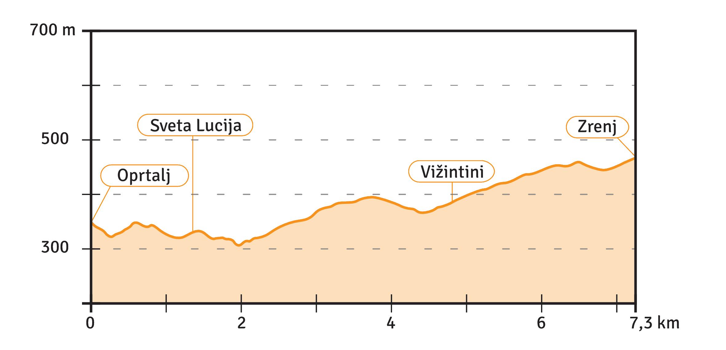 Etappe 5 Höhenprofil