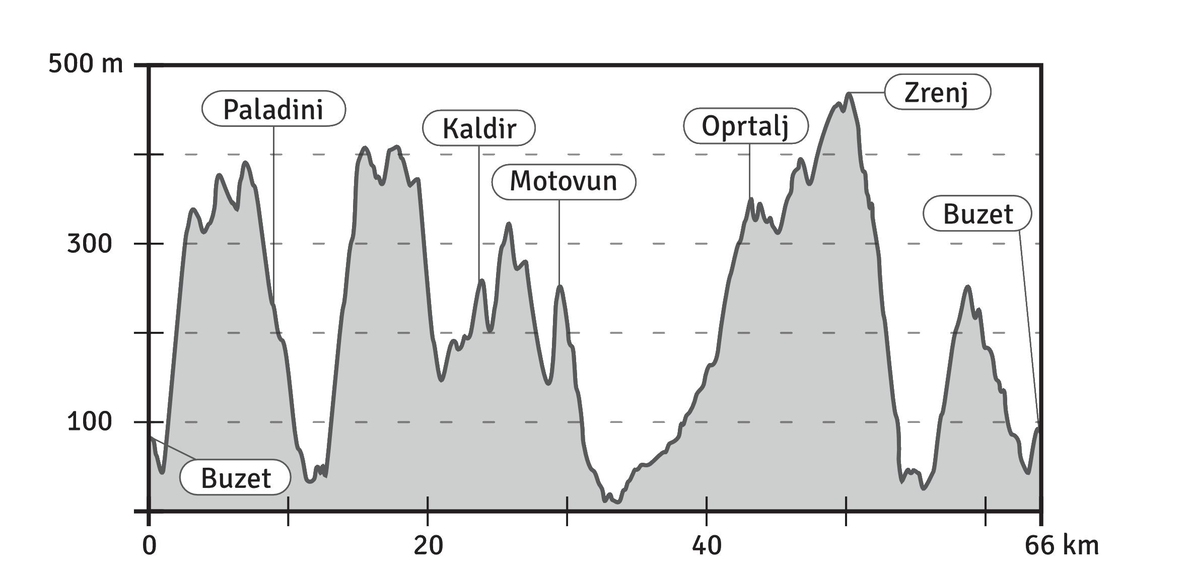 Trüffel Trail Höhenprofil